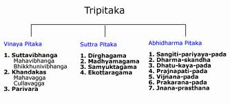 Tripitaka Outline