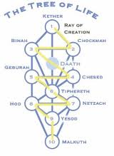 Qabalah Tree of Life