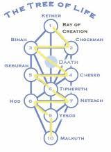 Qabalah Tree of Life