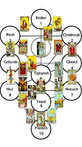 The Fools Journey Kabbalah TMT