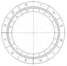 Blank Natal Chart