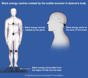 1 black-energy-creating-migraines SSRF