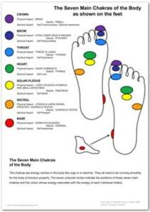 Foot Chakra